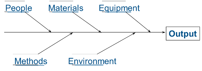 People Methods Materials Equipment Environment = Output