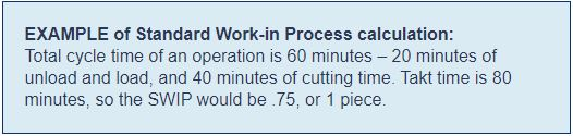 EXAMPLE of Standard Work-in Process calculation