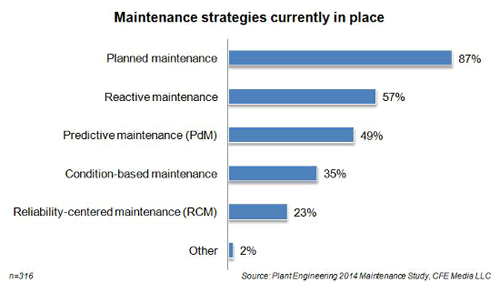 Maintenance Strategies in Place