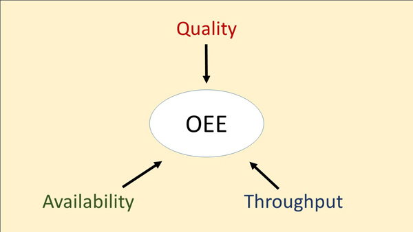 OEE - Quality, Throughput, Availablity