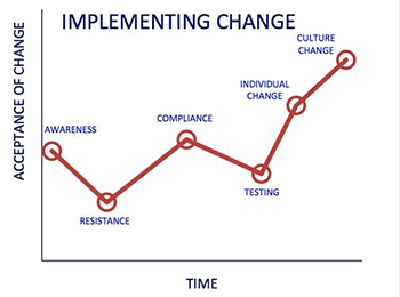 Implementing Change Chart