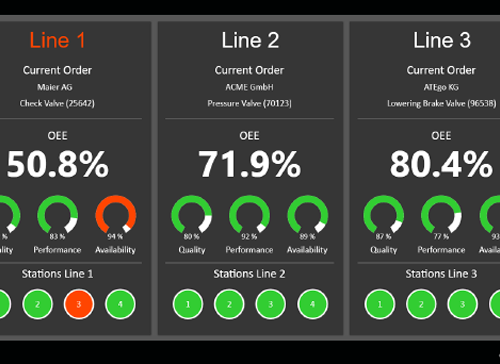 Dashboard of line production